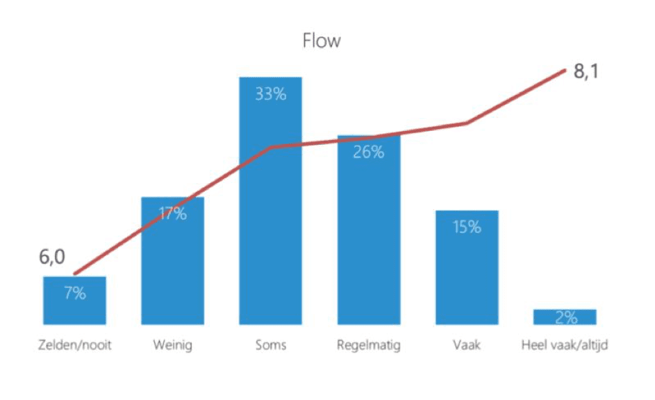 Meer flow = meer werkgeluk en een goede buffer tegen stress
