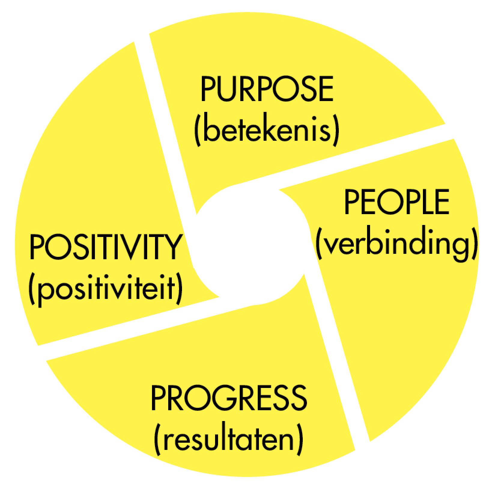 De vier pijlers van werkgeluk